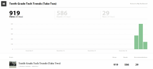Here are the stats for a post I made on Medium two days ago (click to enlarge)