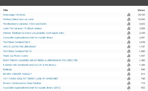 Here are the stats for the 15 most popular posts on this blog from Nov 2009 to Present (click to enlarge)